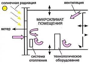микроклимат