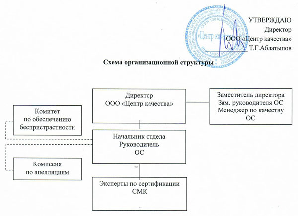 структура органа по сертификации